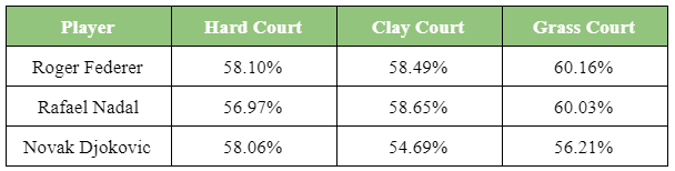 """Federer 2 serve rate leads 2 sides of the field compared to the """"Big Three"""""""